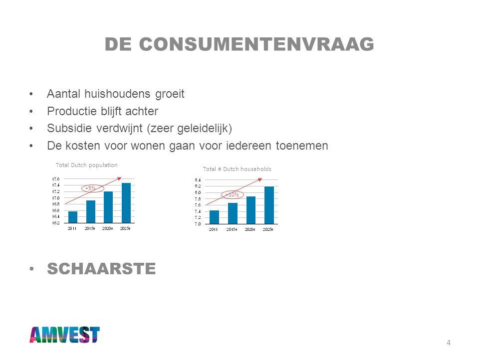 De consumentenvraag Schaarste Aantal huishoudens groeit