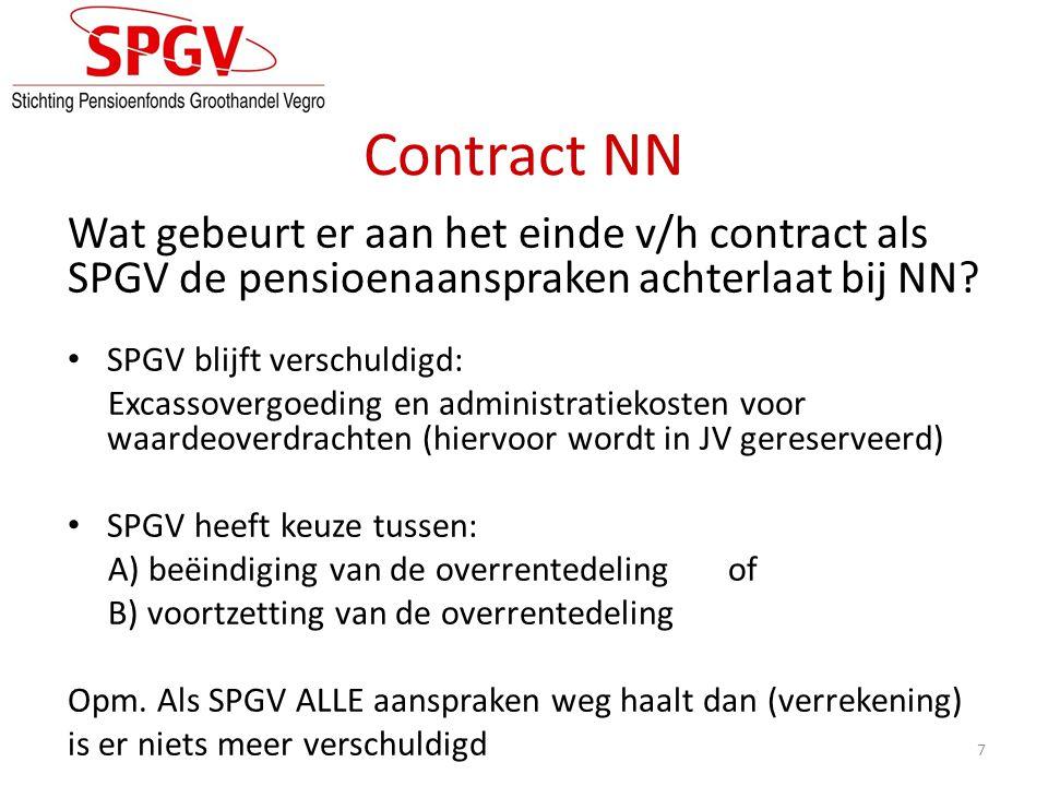 Contract NN Wat gebeurt er aan het einde v/h contract als SPGV de pensioenaanspraken achterlaat bij NN
