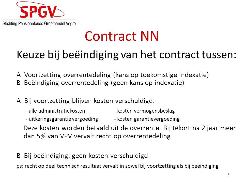 Contract NN Keuze bij beëindiging van het contract tussen:
