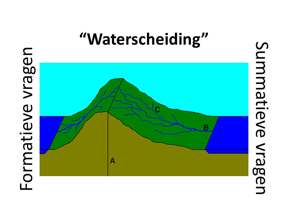Waterscheiding Formatieve vragen Summatieve vragen