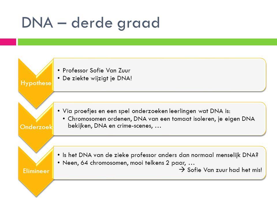 DNA – derde graad Hypothese Professor Sofie Van Zuur