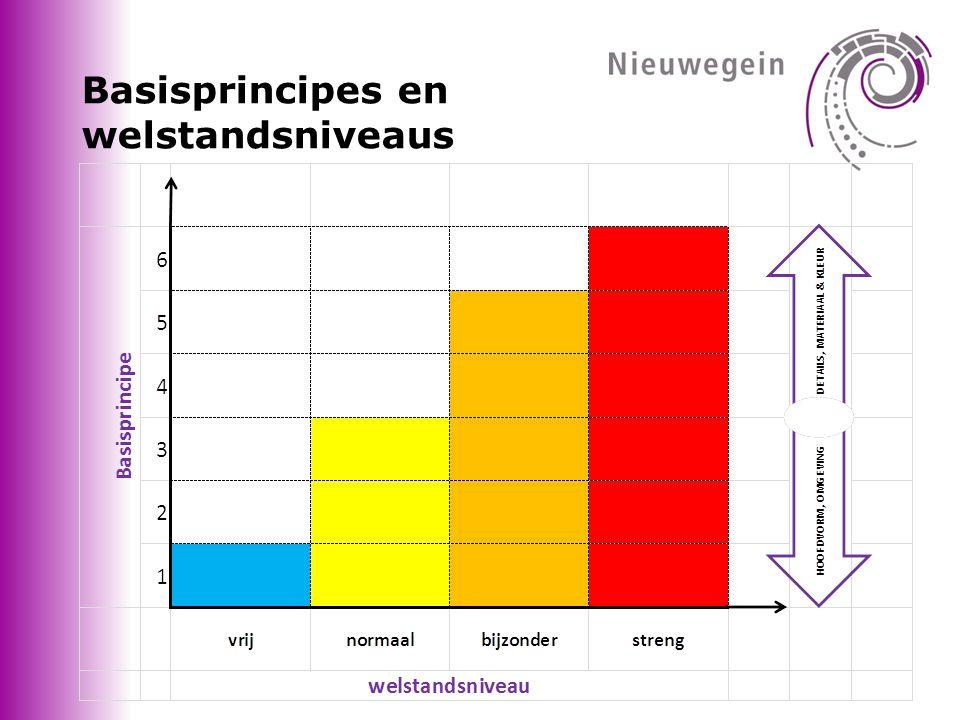 Basisprincipes en welstandsniveaus