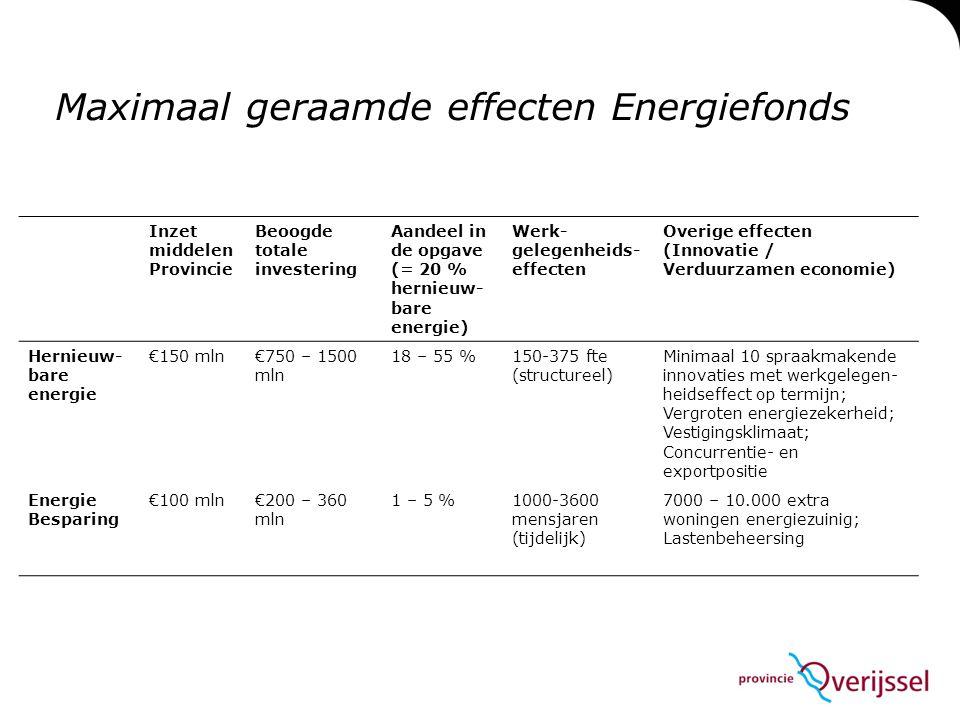 Maximaal geraamde effecten Energiefonds