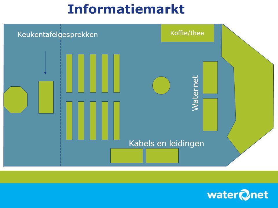 Informatiemarkt Waternet Kabels en leidingen Keukentafelgesprekken