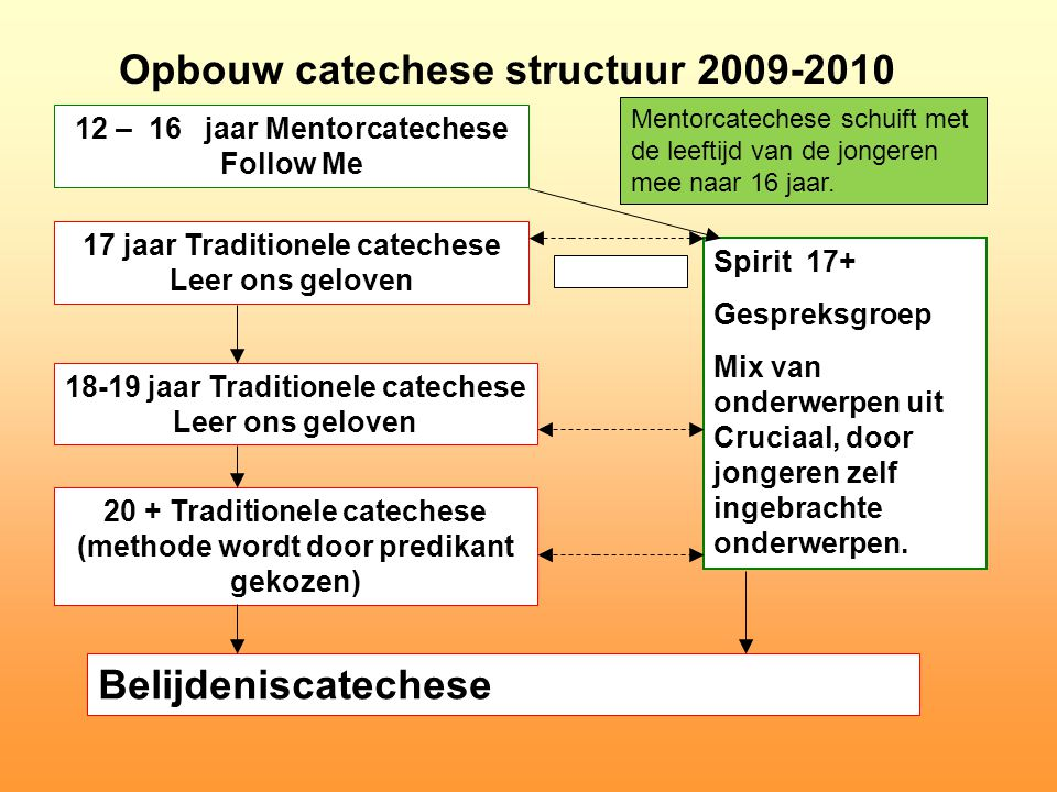 Opbouw catechese structuur 2009-2010