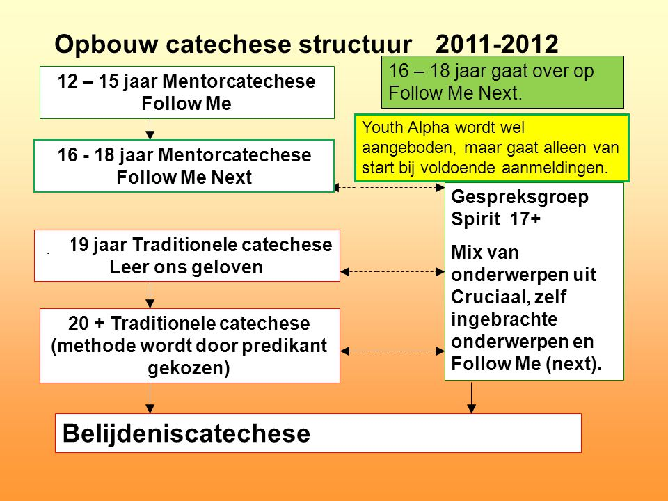 Opbouw catechese structuur 2011-2012