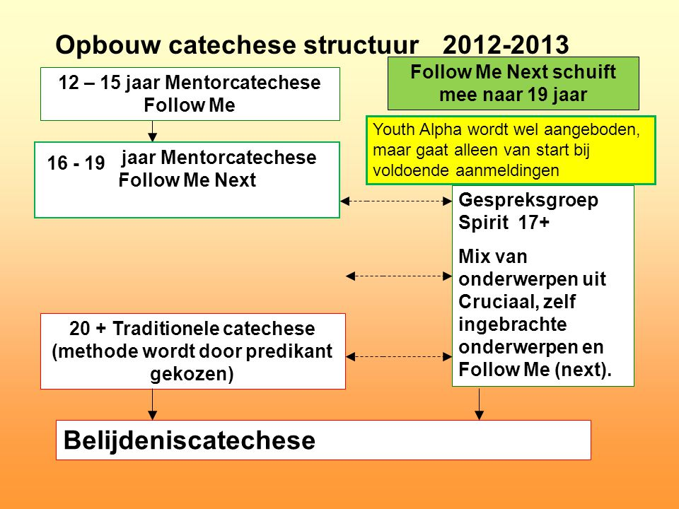 Opbouw catechese structuur 2012-2013