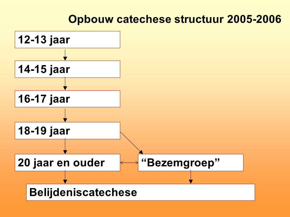 Opbouw catechese structuur 2005-2006