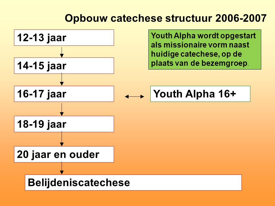 Opbouw catechese structuur 2006-2007