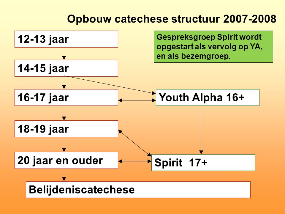Opbouw catechese structuur 2007-2008