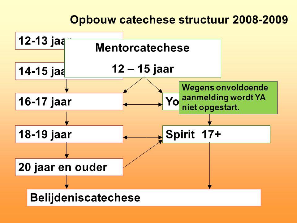 Mentorcatechese 12 – 15 jaar