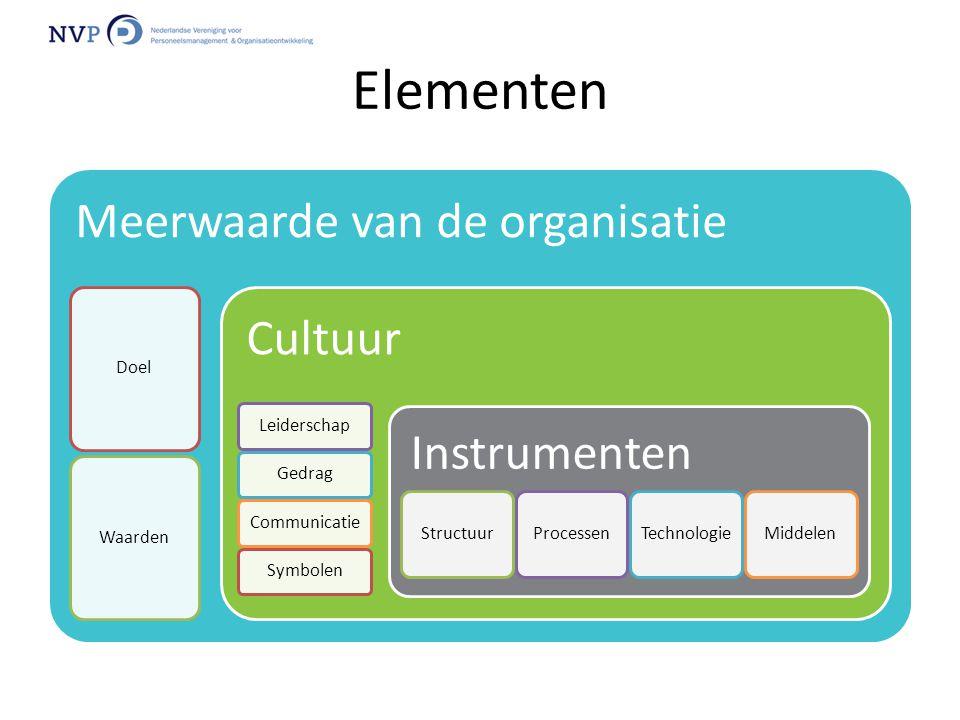 Elementen Meerwaarde van de organisatie Cultuur Instrumenten Doel
