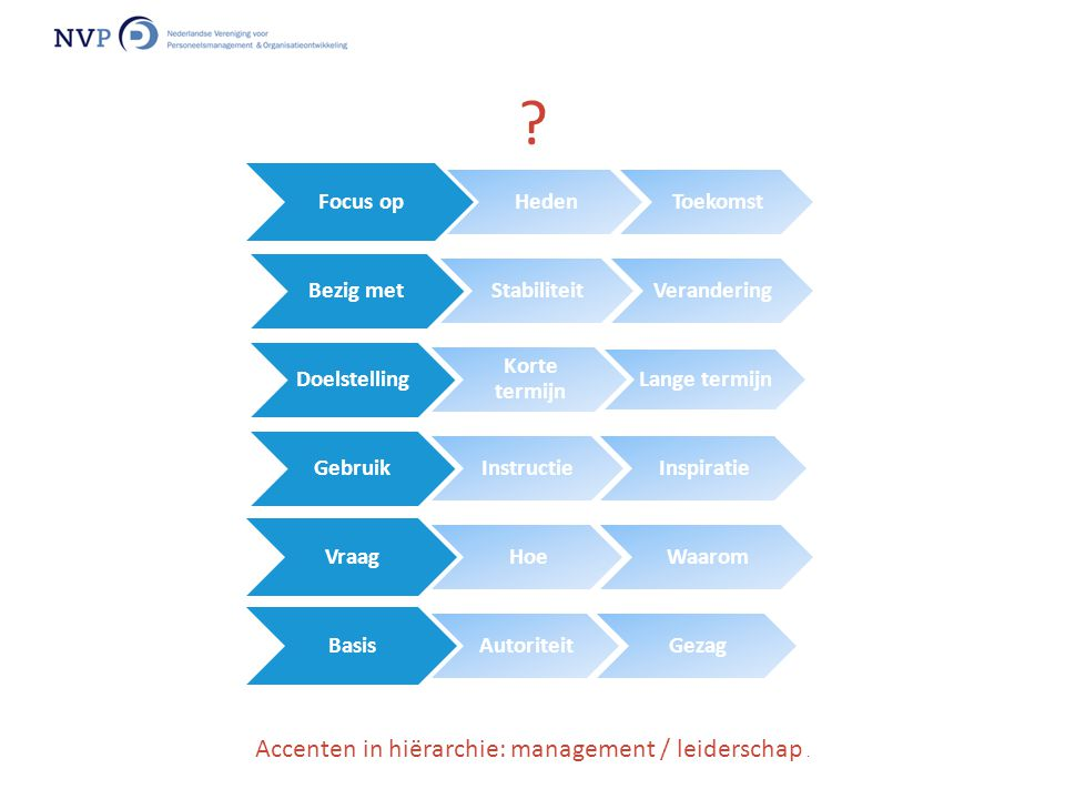 Accenten in hiërarchie: management / leiderschap .
