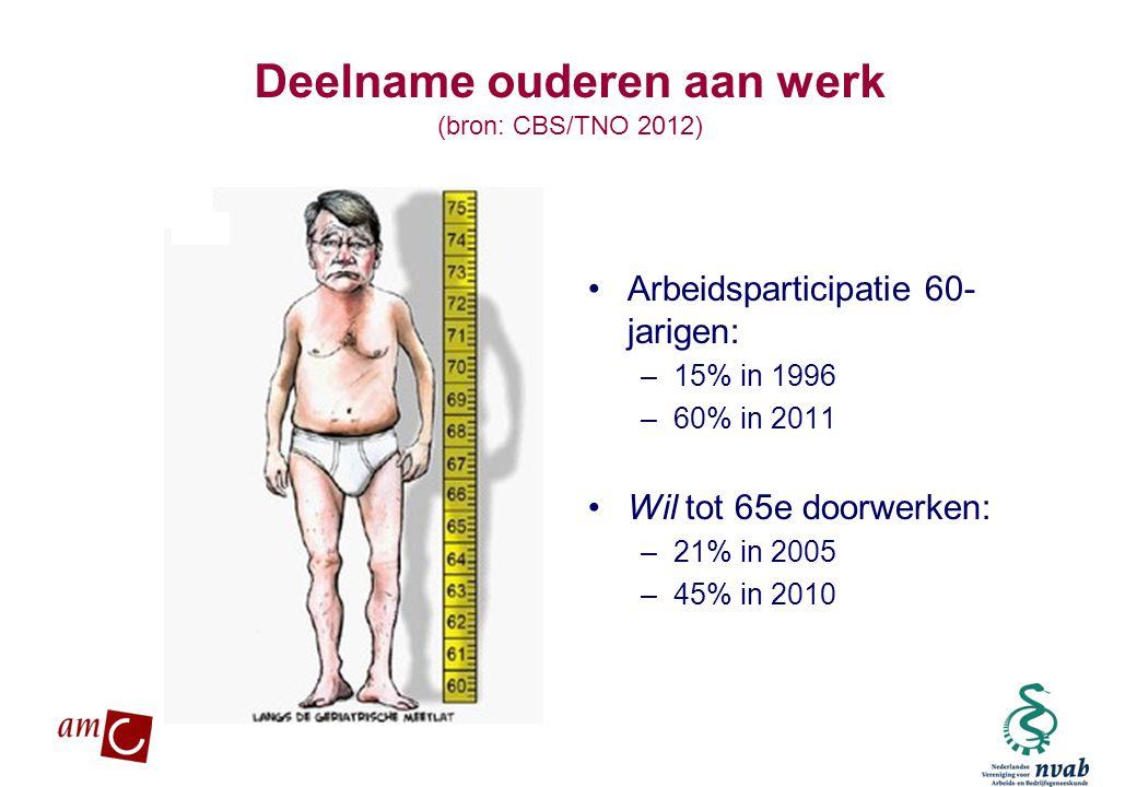 Deelname ouderen aan werk (bron: CBS/TNO 2012)