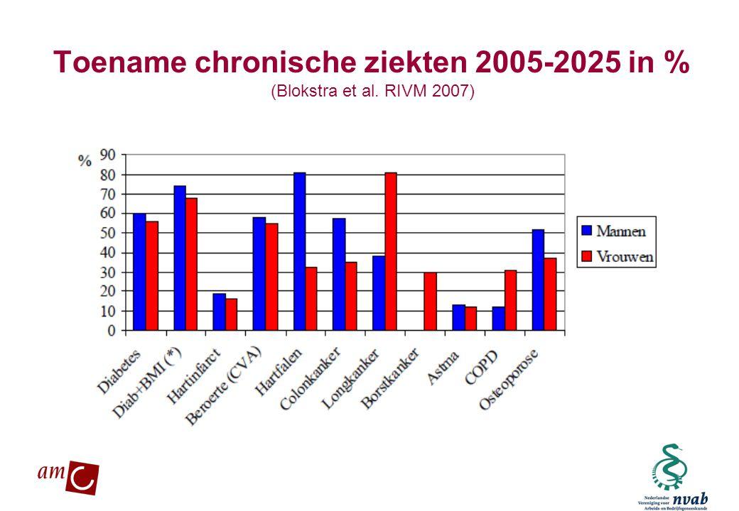 Toename chronische ziekten 2005-2025 in % (Blokstra et al. RIVM 2007)