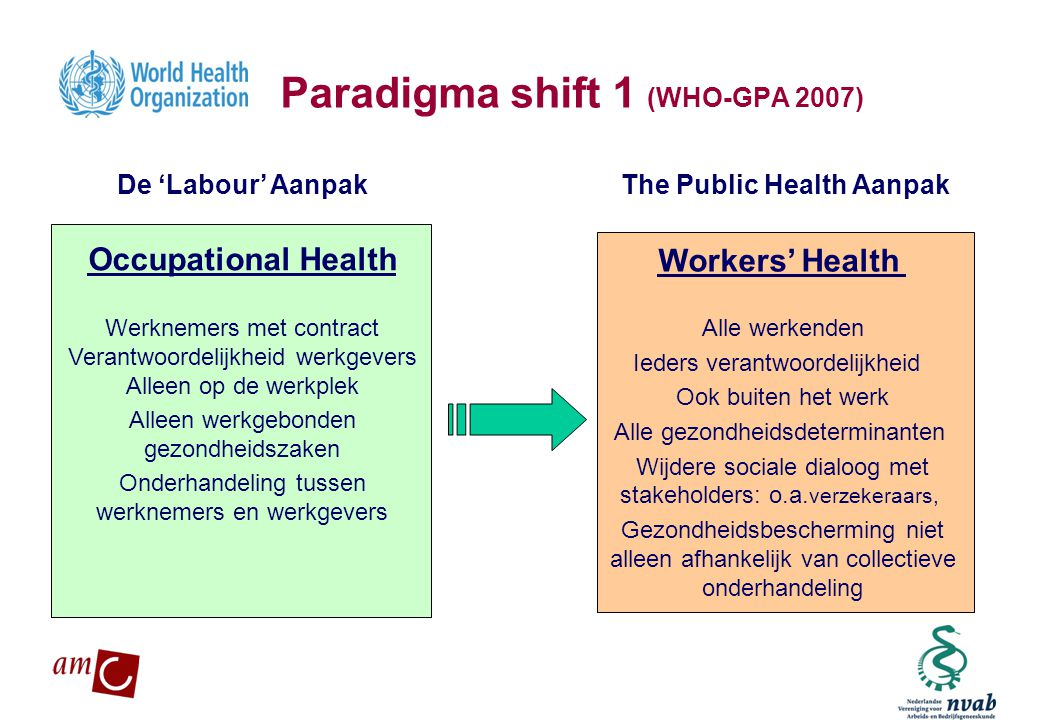 Paradigma shift 1 (WHO-GPA 2007)