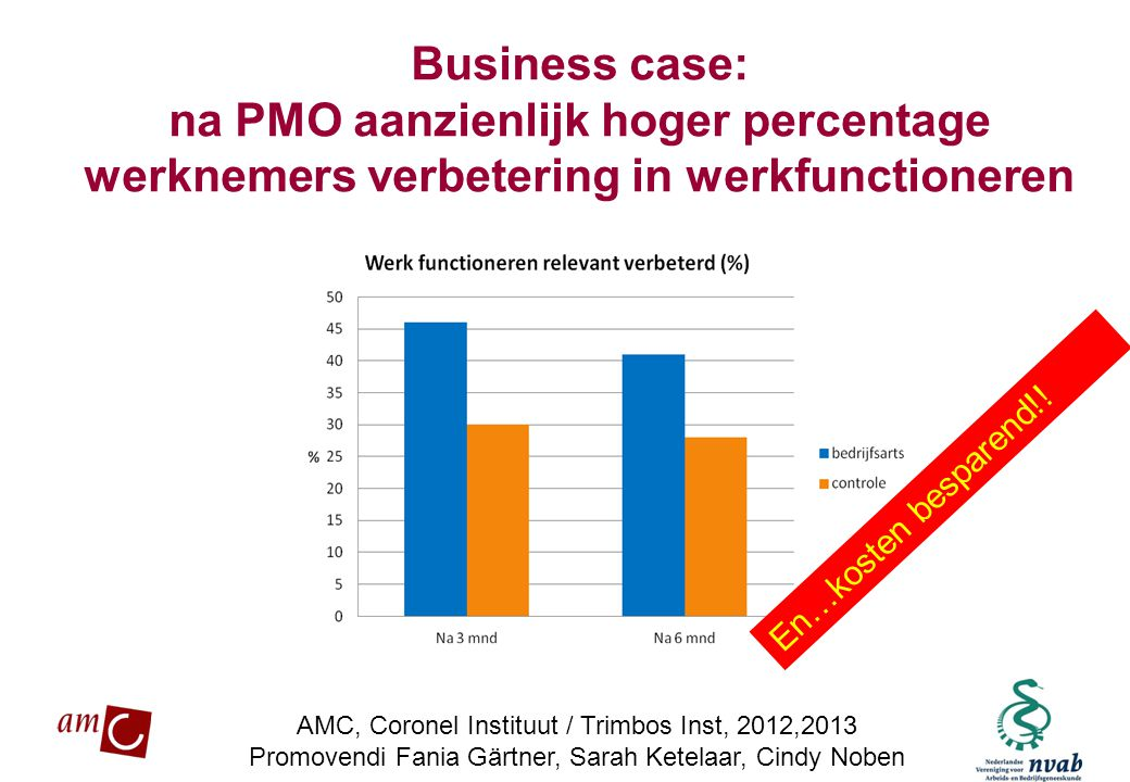 Business case: na PMO aanzienlijk hoger percentage werknemers verbetering in werkfunctioneren
