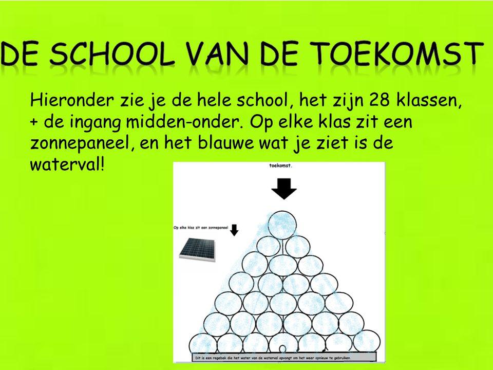 De school van de toekomst
