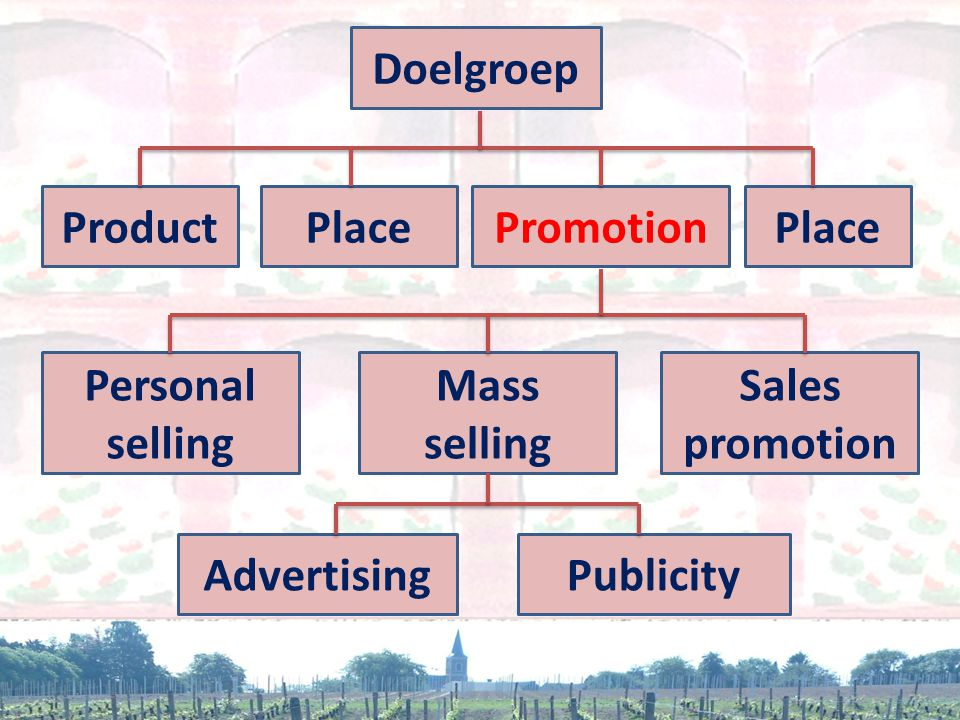 Doelgroep Product. Place. Promotion. Place. Personal selling. Mass selling. Sales promotion. Advertising.