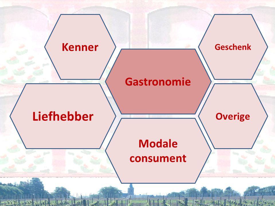 Kenner Geschenk Gastronomie Liefhebber Overige Modale consument
