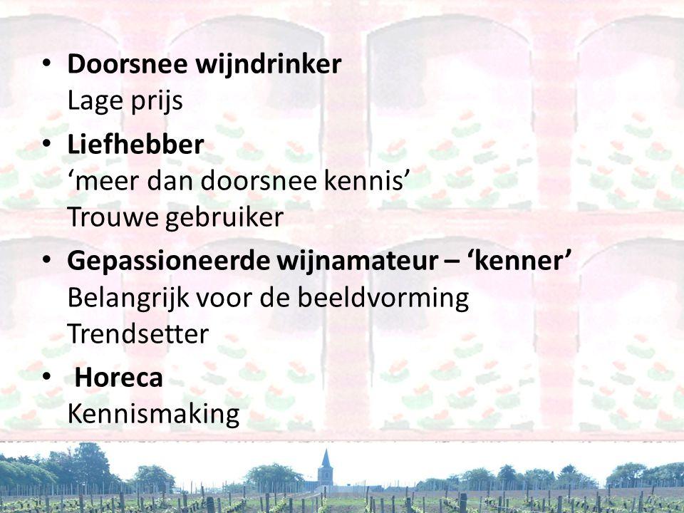 Doorsnee wijndrinker Lage prijs