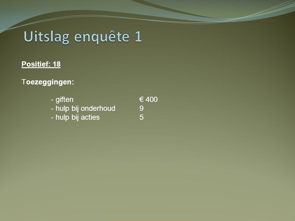 Uitslag enquête 1 Positief: 18 Toezeggingen: - giften € 400