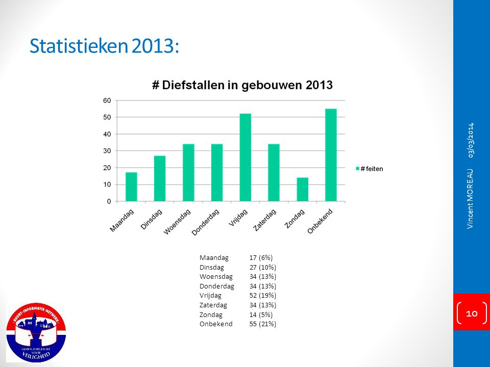 Statistieken 2013: 03/03/2014 Vincent MOREAU Maandag 17 (6%) Dinsdag