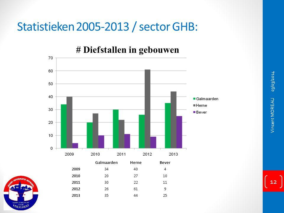 Statistieken 2005-2013 / sector GHB:
