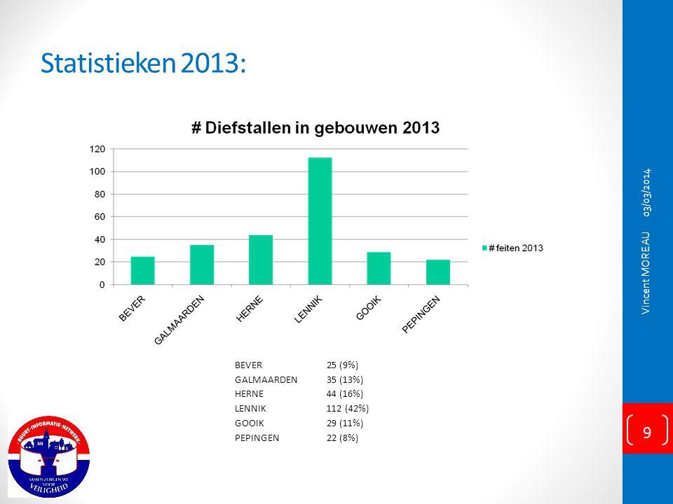 Statistieken 2013: 03/03/2014 Vincent MOREAU BEVER 25 (9%) GALMAARDEN