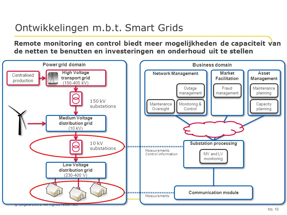 Ontwikkelingen m.b.t. Smart Grids