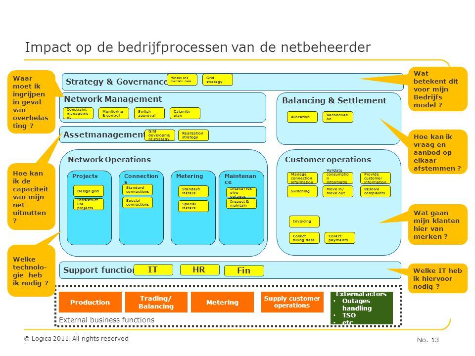 Impact op de bedrijfprocessen van de netbeheerder