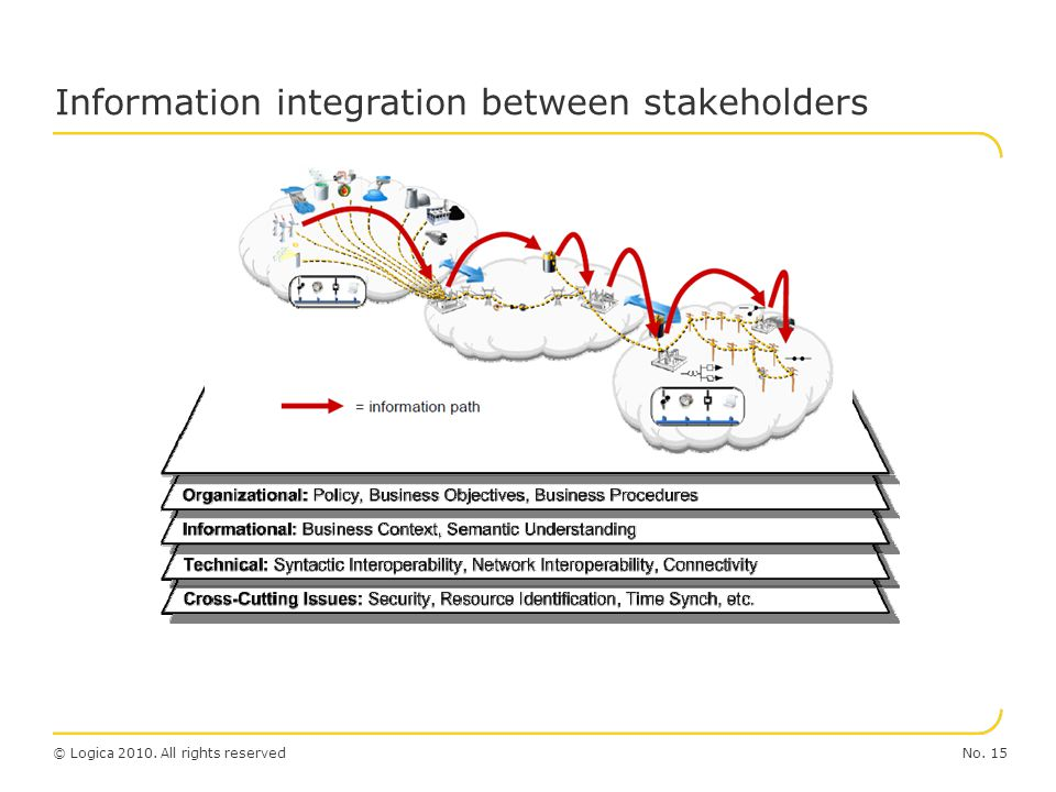 Information integration between stakeholders