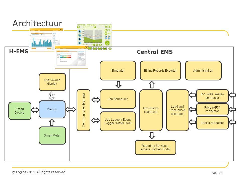 Architectuur H-EMS Central EMS Prognotiseren van de totale PV-load