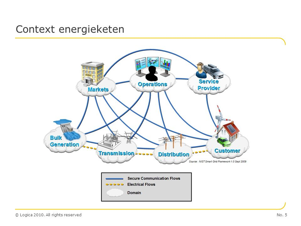 Context energieketen
