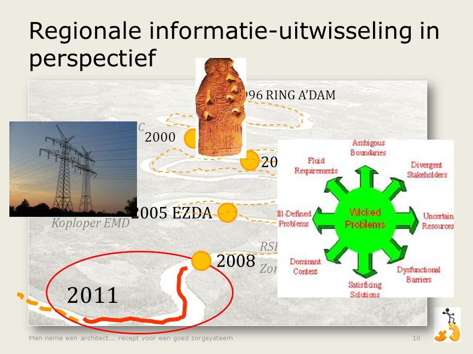 Regionale informatie-uitwisseling in perspectief