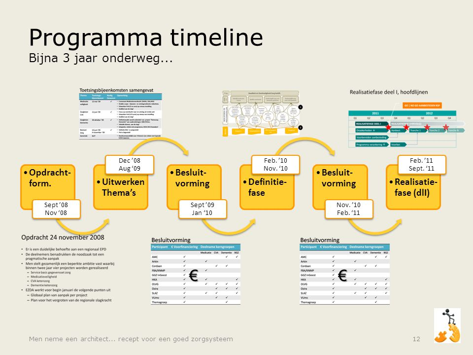 Programma timeline Bijna 3 jaar onderweg...