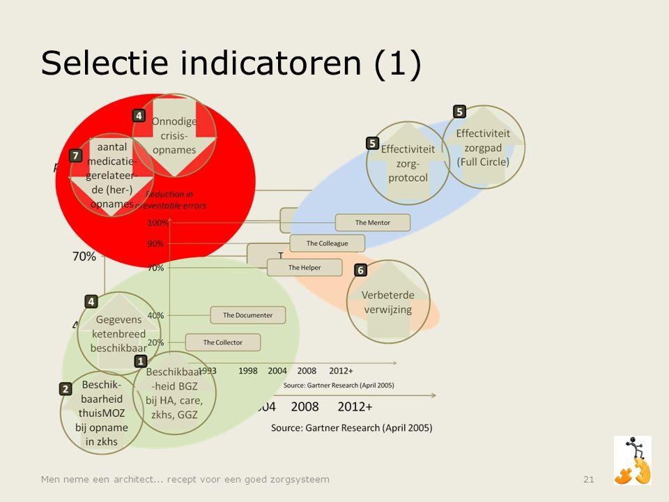 Selectie indicatoren (1)