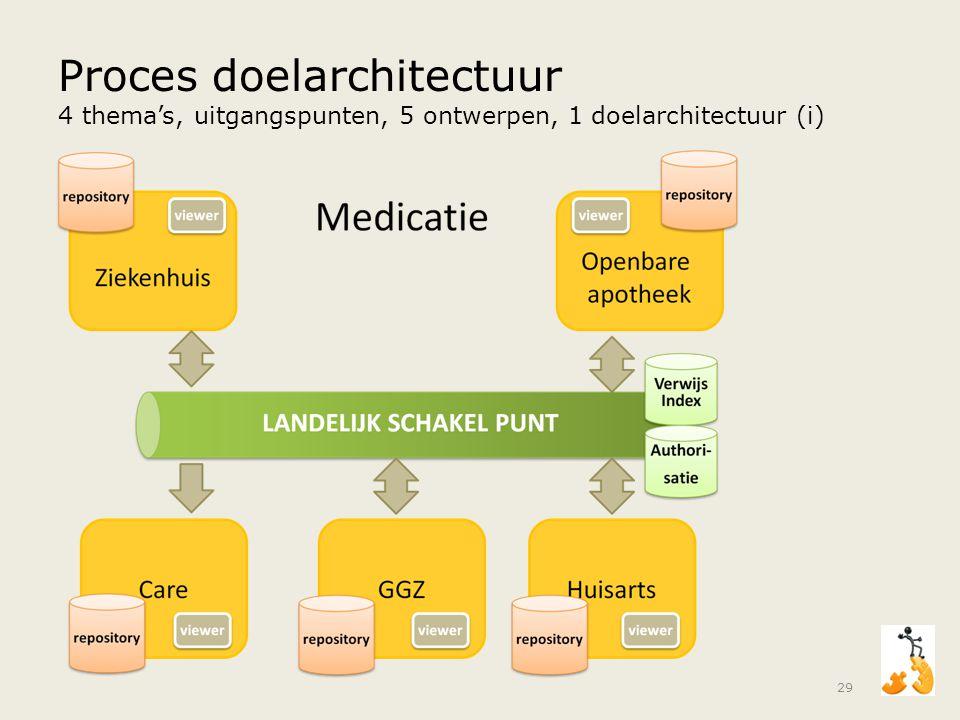Proces doelarchitectuur 4 thema's, uitgangspunten, 5 ontwerpen, 1 doelarchitectuur (i)