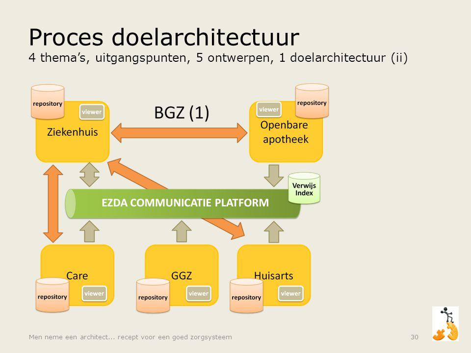 Proces doelarchitectuur 4 thema's, uitgangspunten, 5 ontwerpen, 1 doelarchitectuur (ii)