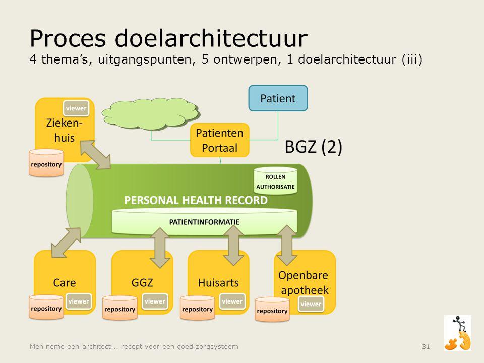 Proces doelarchitectuur 4 thema's, uitgangspunten, 5 ontwerpen, 1 doelarchitectuur (iii)