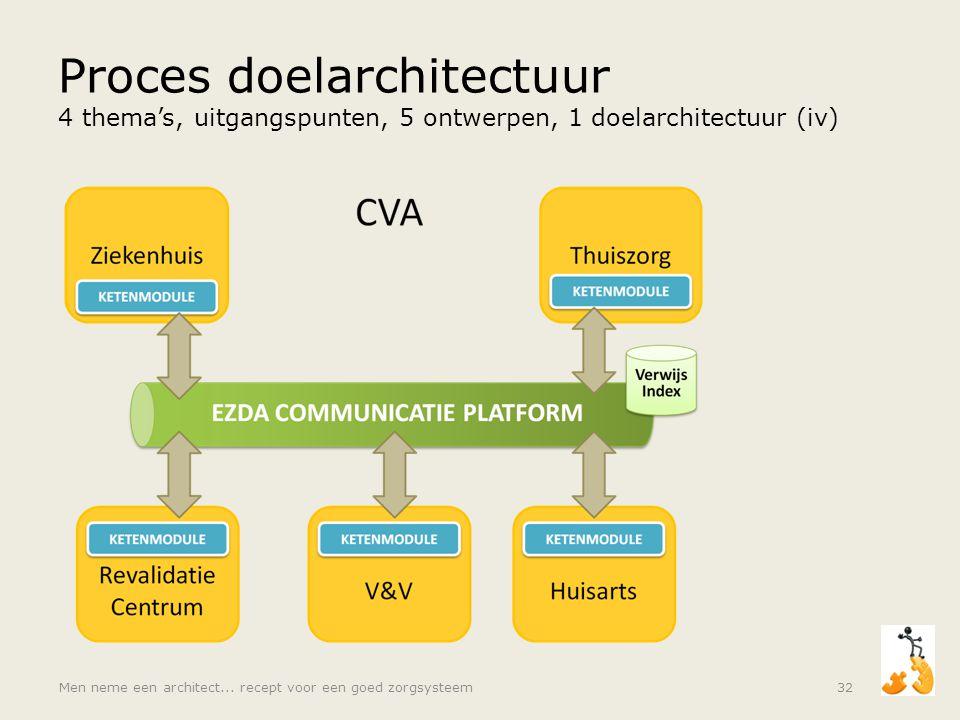 Proces doelarchitectuur 4 thema's, uitgangspunten, 5 ontwerpen, 1 doelarchitectuur (iv)