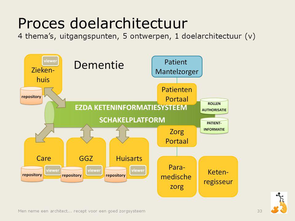Proces doelarchitectuur 4 thema's, uitgangspunten, 5 ontwerpen, 1 doelarchitectuur (v)