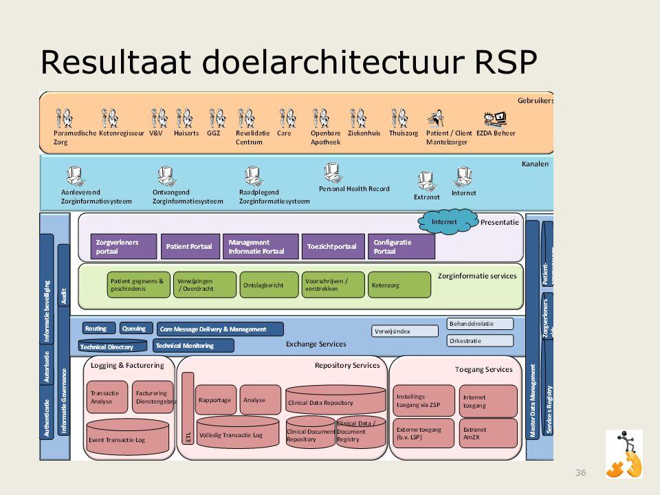 Resultaat doelarchitectuur RSP