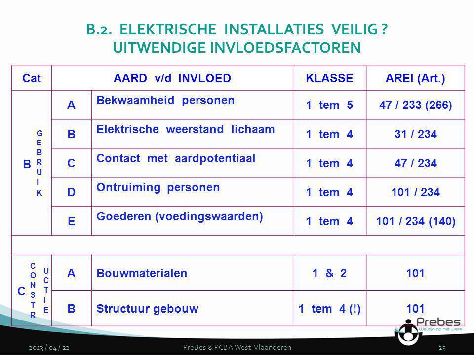 B.2. ELEKTRISCHE INSTALLATIES VEILIG UITWENDIGE INVLOEDSFACTOREN
