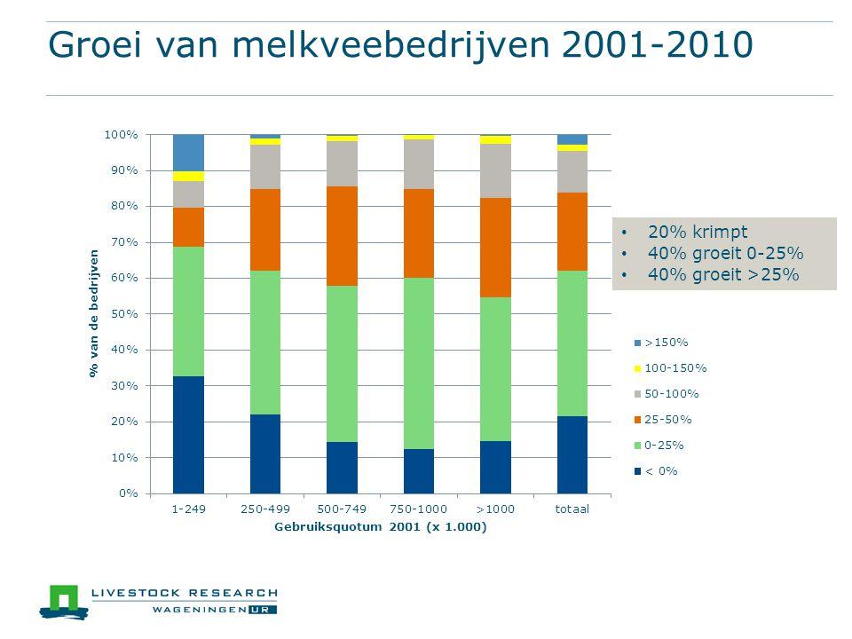 Groei van melkveebedrijven 2001-2010