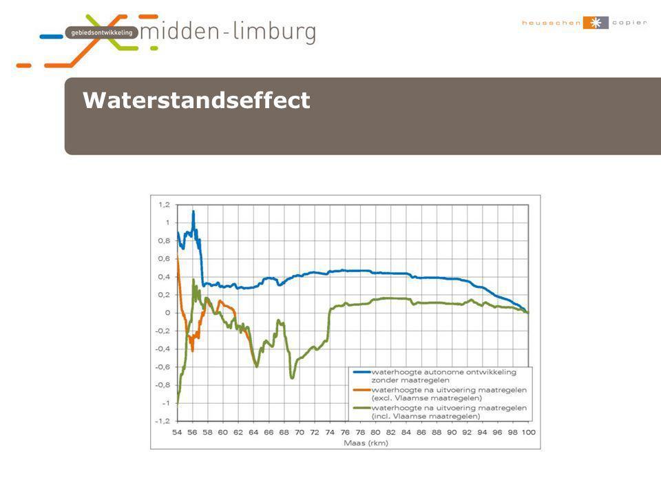 Waterstandseffect xxx