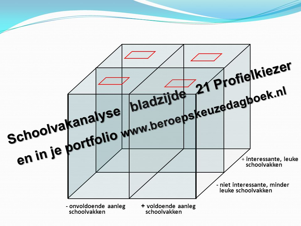 Schoolvakanalyse bladzijde 21 Profielkiezer en in je portfolio www