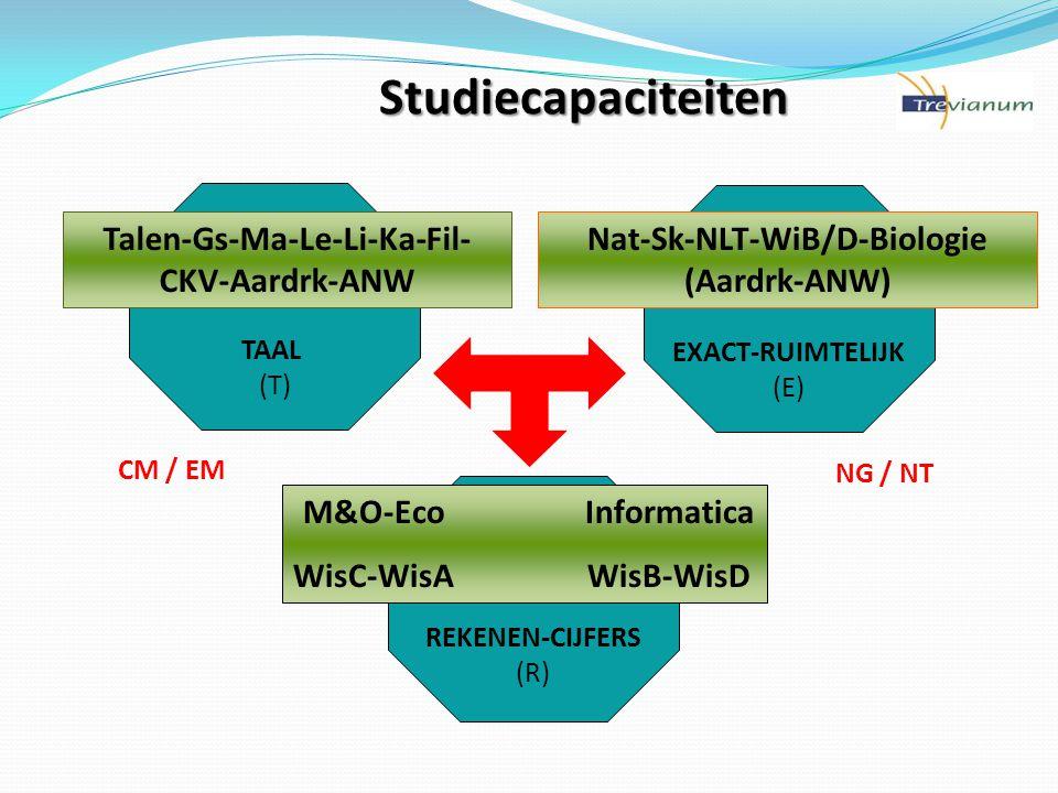 Studiecapaciteiten Talen-Gs-Ma-Le-Li-Ka-Fil-CKV-Aardrk-ANW
