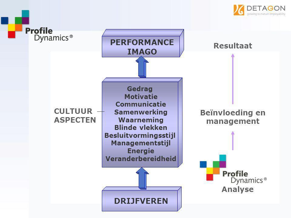 Beïnvloeding en management