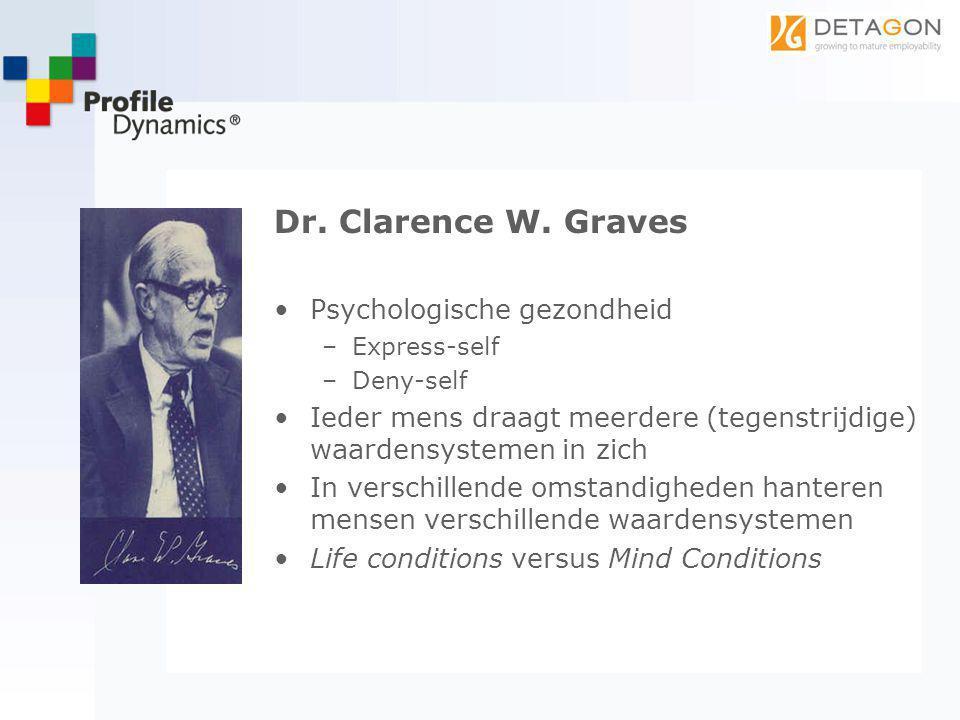 Dr. Clarence W. Graves Psychologische gezondheid